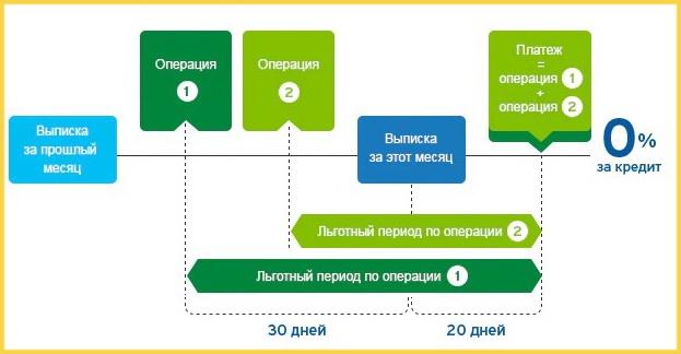 Описание льготного периода кредитки Ситибанка