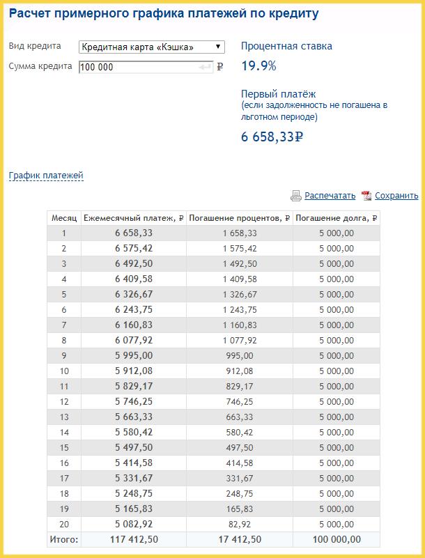 Калькулятор для расчета платежей по кредитке Саровбизнесбанка
